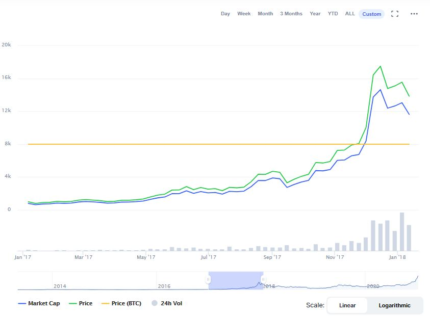 Bitcoin chart showing price between 2017 and start f 2018