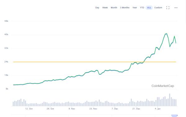 Bitcoin price roars back towards $40,000