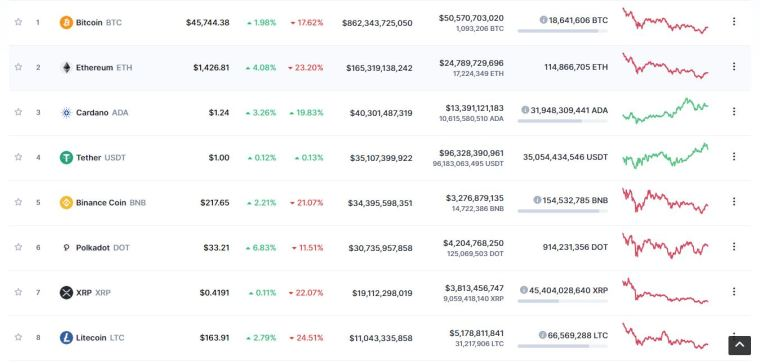 cryptocurrencies see a price rise at the begining of March 2020